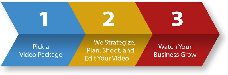 Pick a Package; We Strategize, Plan, Shott, and Edit Your Video; Watch Your Business Grow